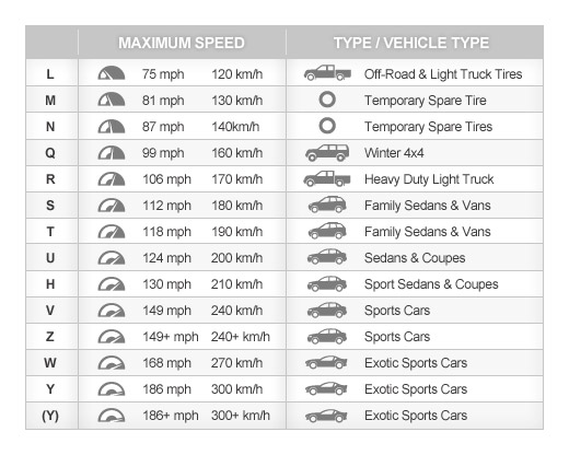 Tire Rating Chart >> Tire Speed Rating Chart Brown S Alignment Auto Repair