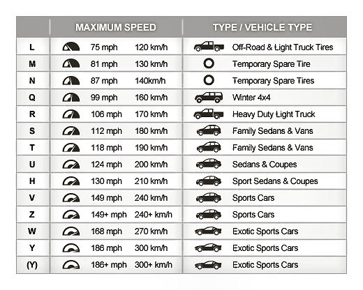 Tire Speed Rating Chart - Brown's Alignment Auto Repair ...